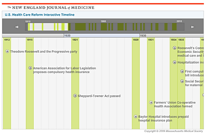 U.S. Health Care Reform Interactive Timeline: 1910-2010
